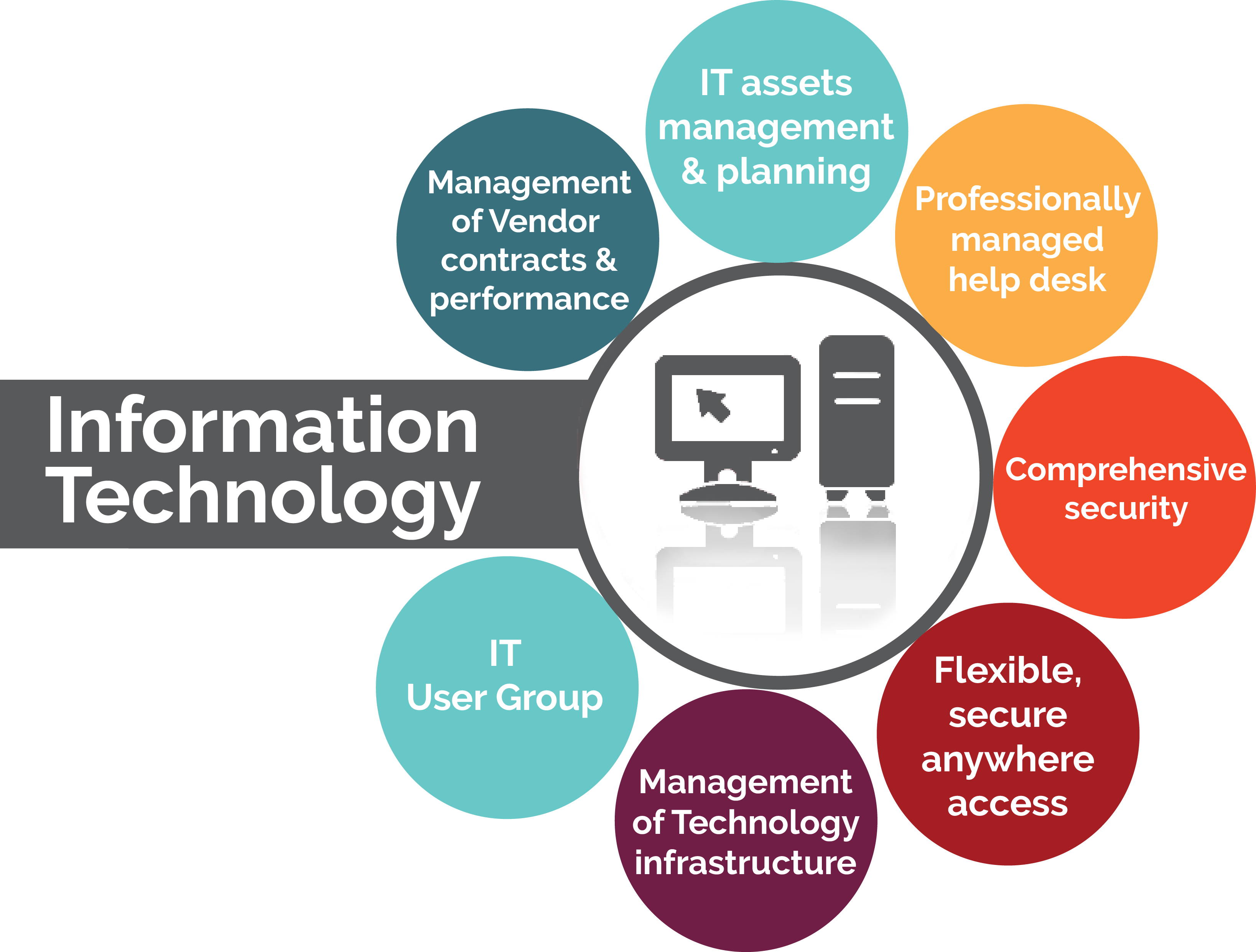 features of information technology Information technology (it) is the use of any computers, storage, networking and other physical devices, infrastructure and processes to create, process, store, secure and exchange all forms of electronic data.