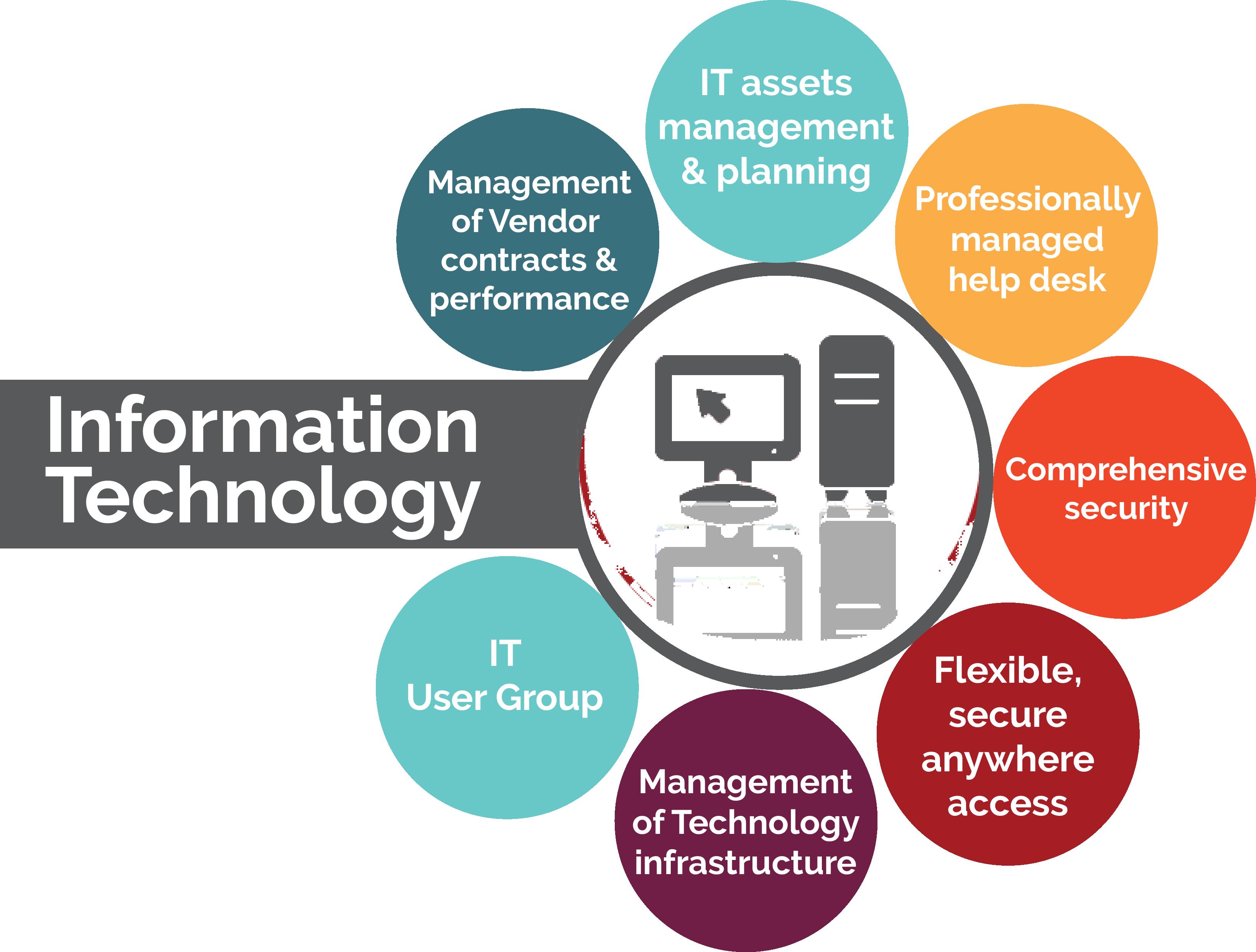Infrastructure Technology Services   www.bilderbeste.com
